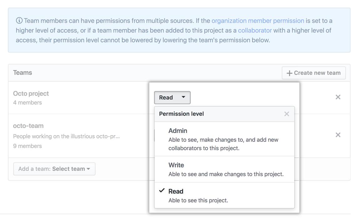 Menu suspenso Team permissions (Permissões de equipe) com opções read, write e admin (leitura, gravação e administrador)