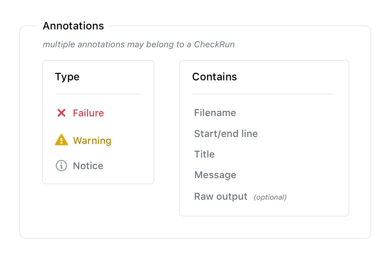 Check run annotation