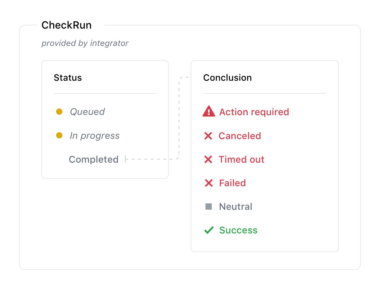 Check runs workflow
