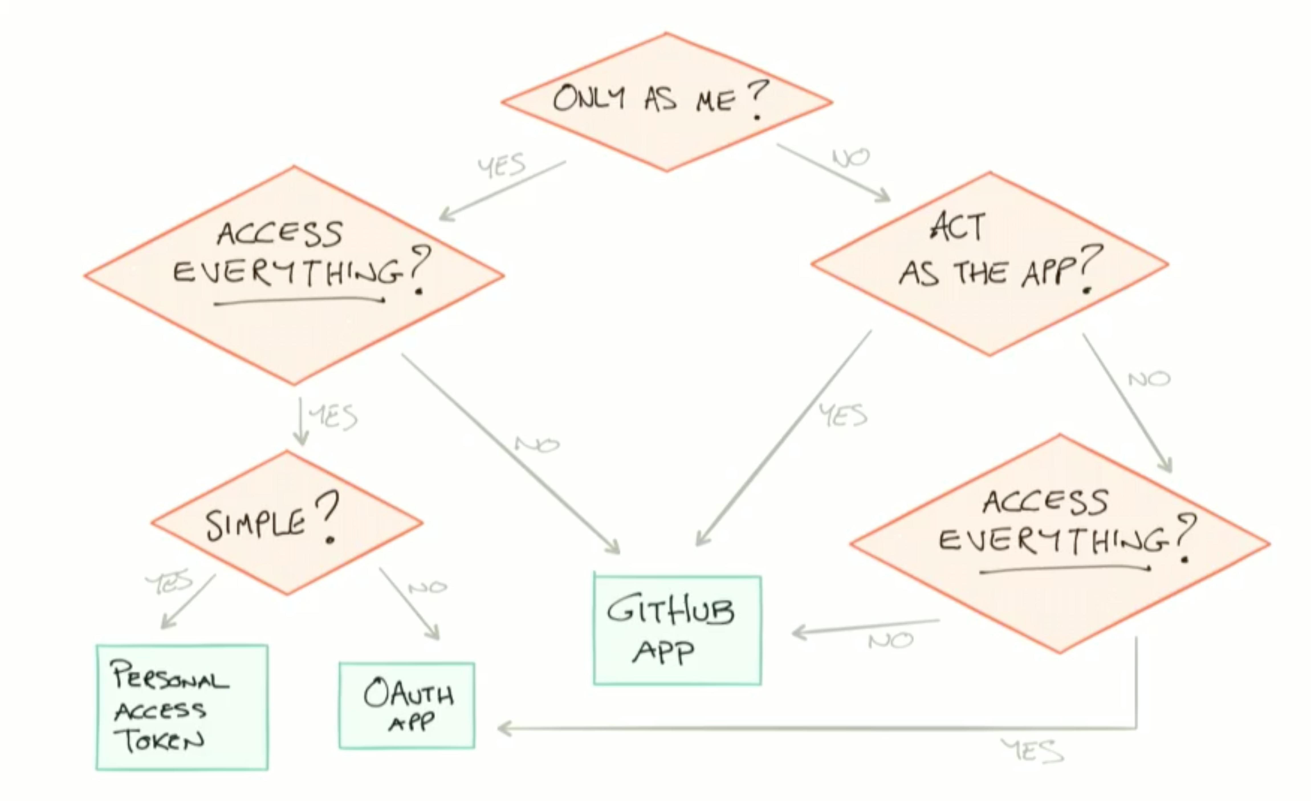 アプリケーションの質問フローの紹介
