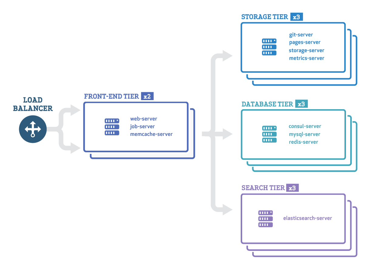 Example Cluster