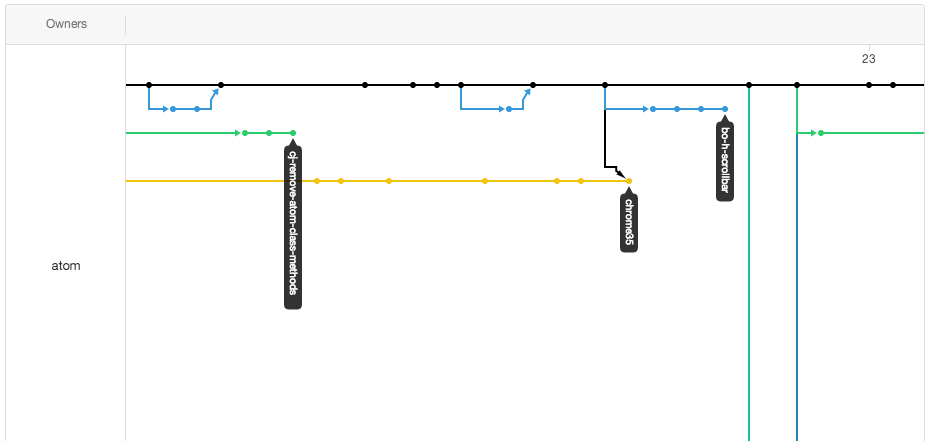 Gráfico de rede do repositório