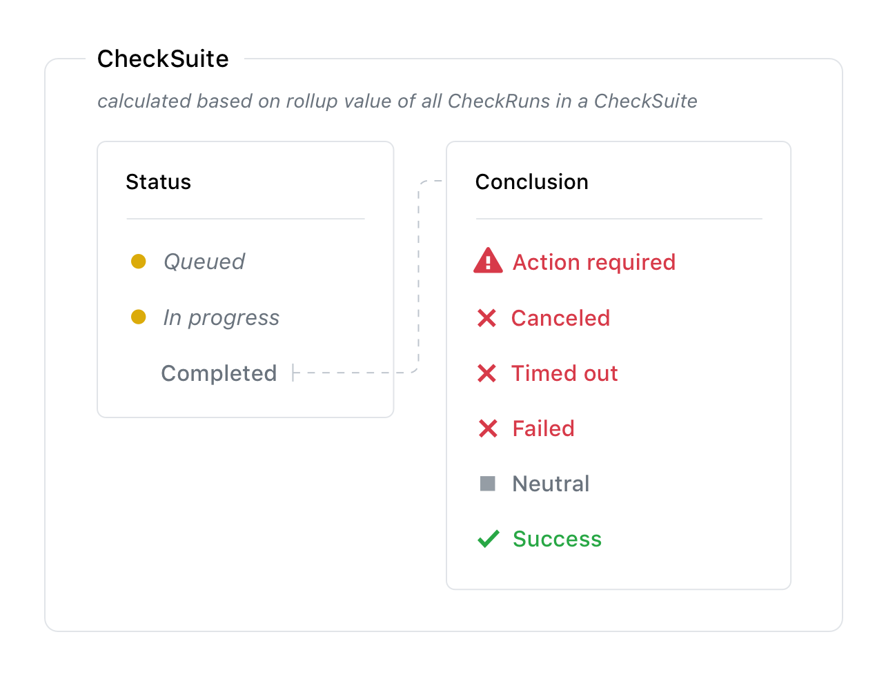 Check suites workflow