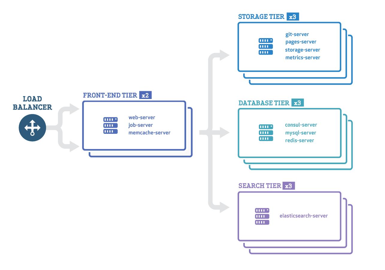 Cluster de exemplo