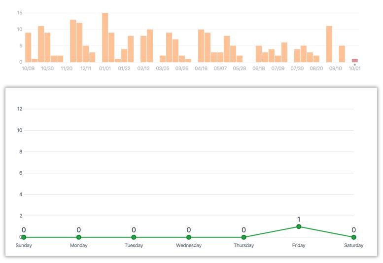 Gráfico semanal de confirmaciones de un repositorio