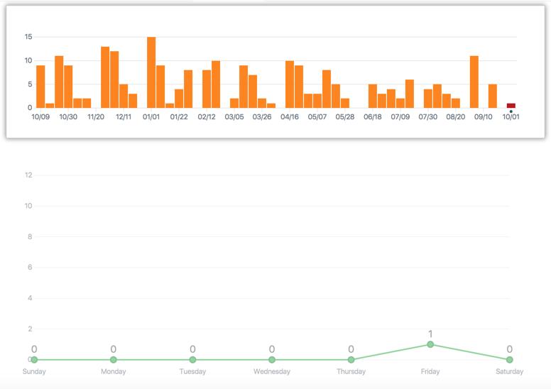 Gráfico anual de confirmaciones de un repositorio