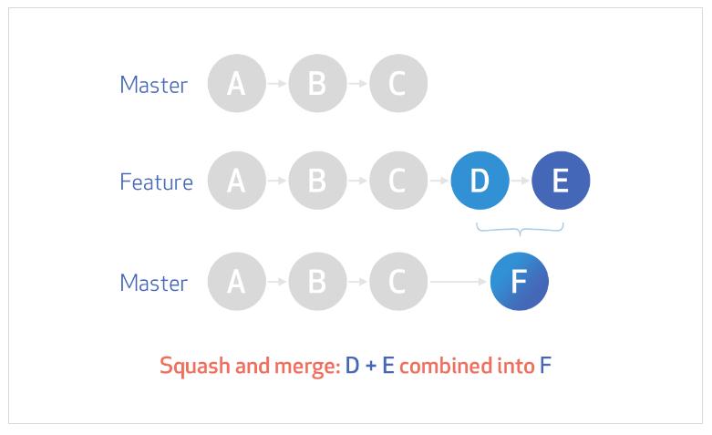 commit-squashing-diagram