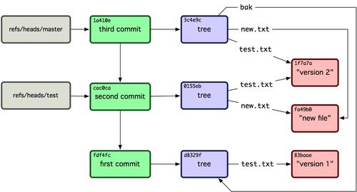 Visão geral do banco de dados Git