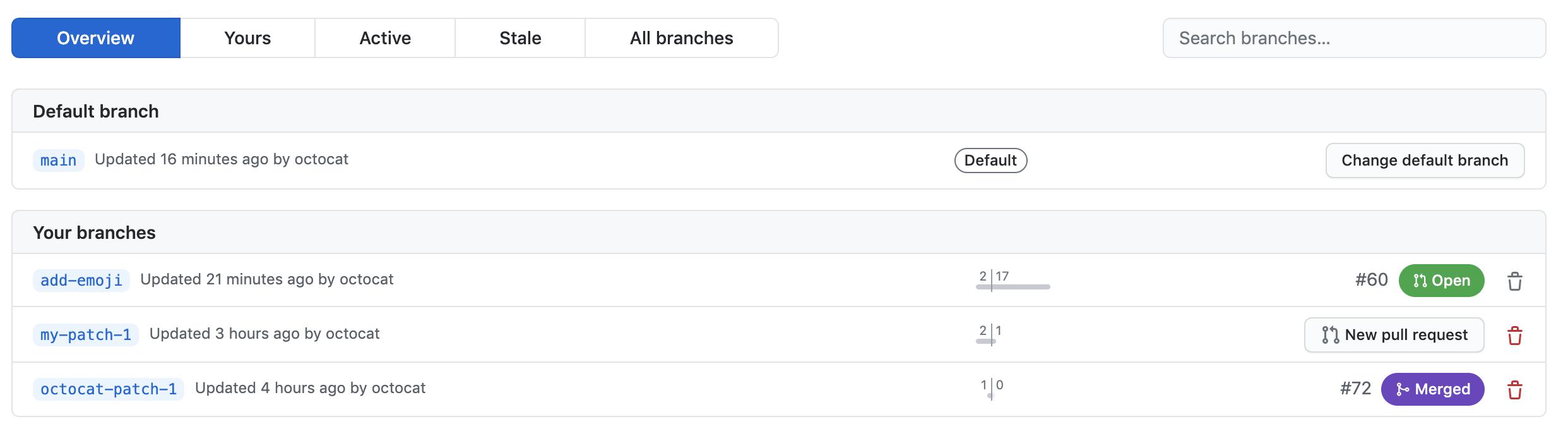 La página de ramas para el repositorio Atom
