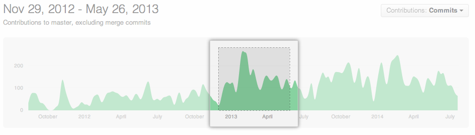 Intervalo de tempo selecionado no gráfico de contribuidores