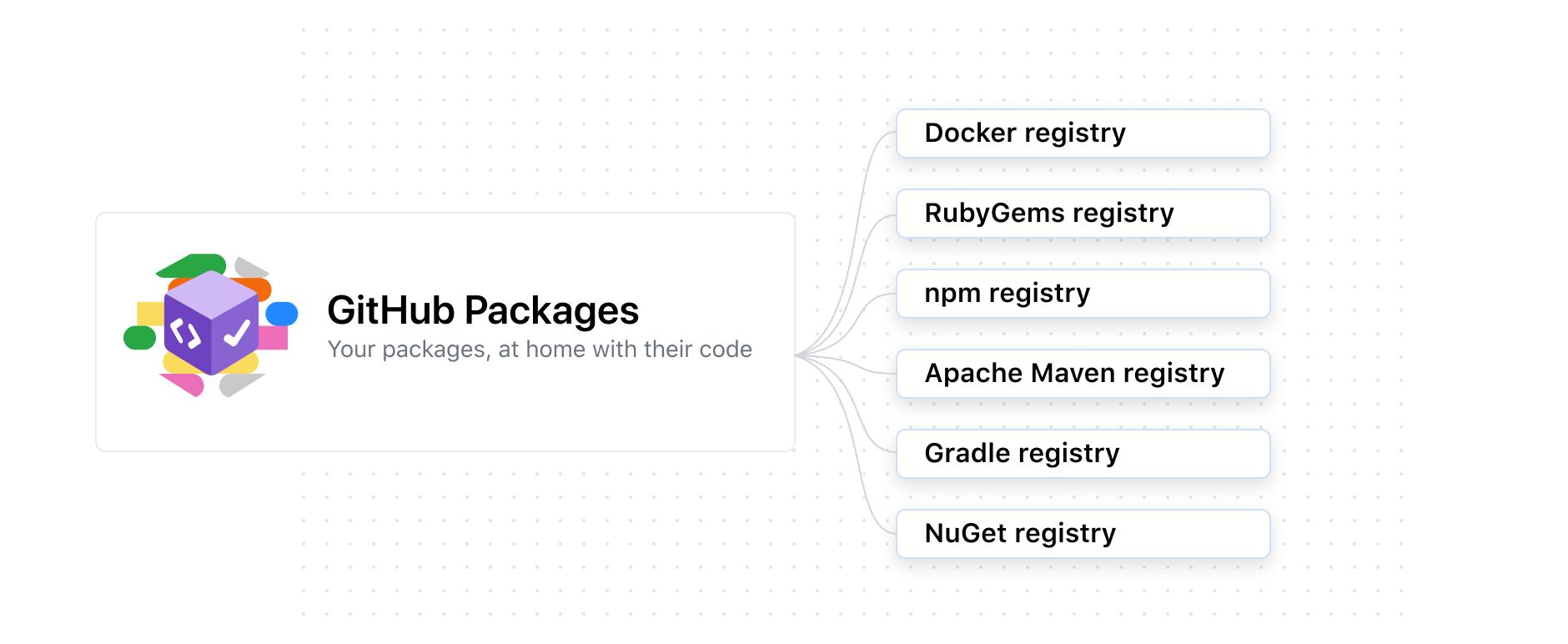 显示支持 Docker、RubyGems、npm、Apache Maven、Gradle、Nuget 和 Docker 的软件包的示意图