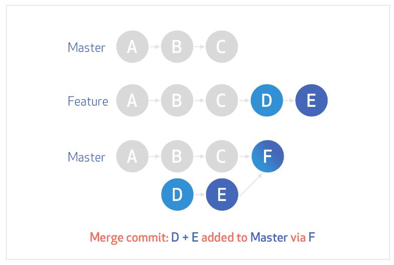 standard-merge-commit-diagram